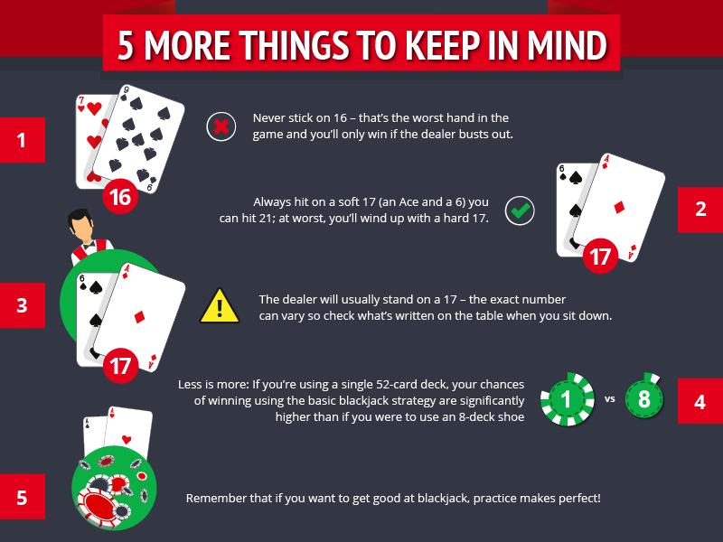 Beginners Guide to Blackjack-5-things