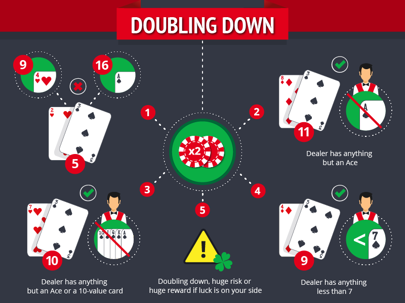 Beginners Guide to Blackjack-doubling-down