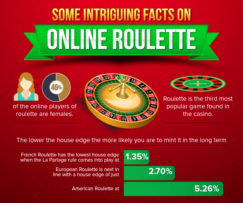 best-methods-to-practice-roulette-online-intriguing-facts