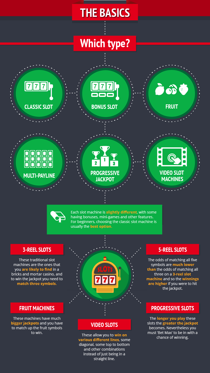 Beginners Guide to slots 1-4_Infographic-basics