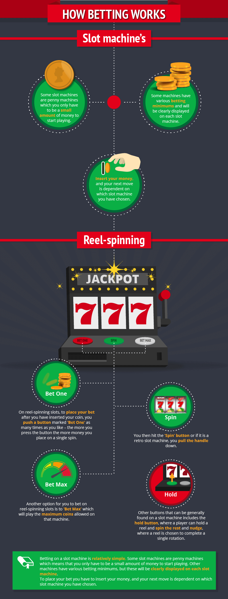 Beginners Guide to slots 1-4_Infographic -how-betting-works