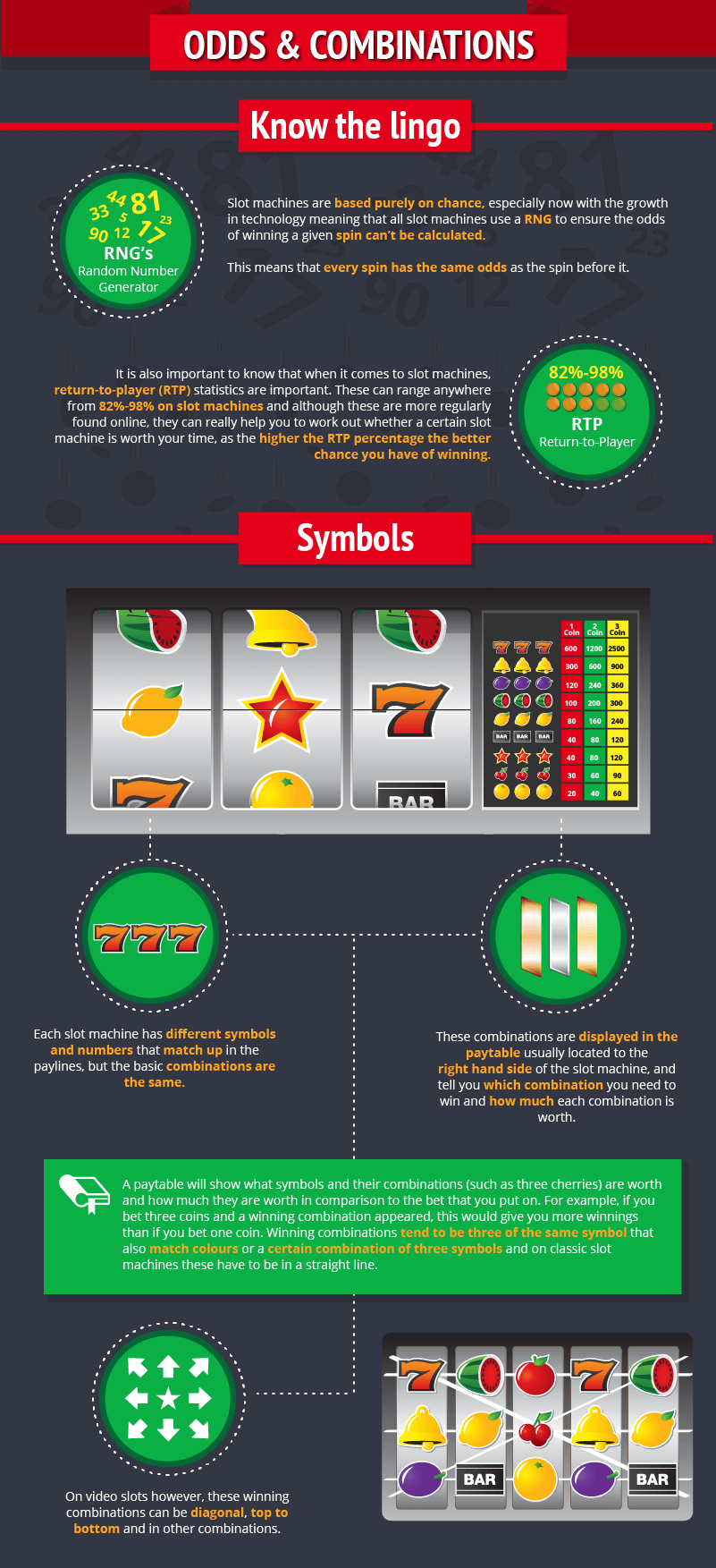 Beginners Guide to slots 1-4_infographic-odds&Combinations