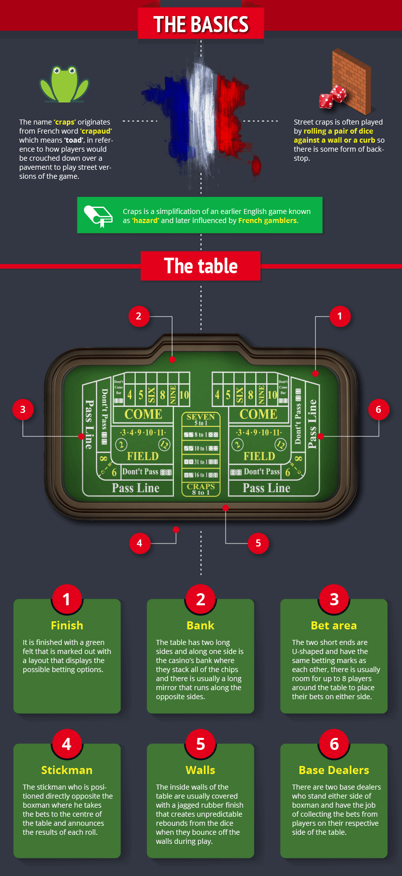 Beginners Guide to Craps [work file]_Infographic copy