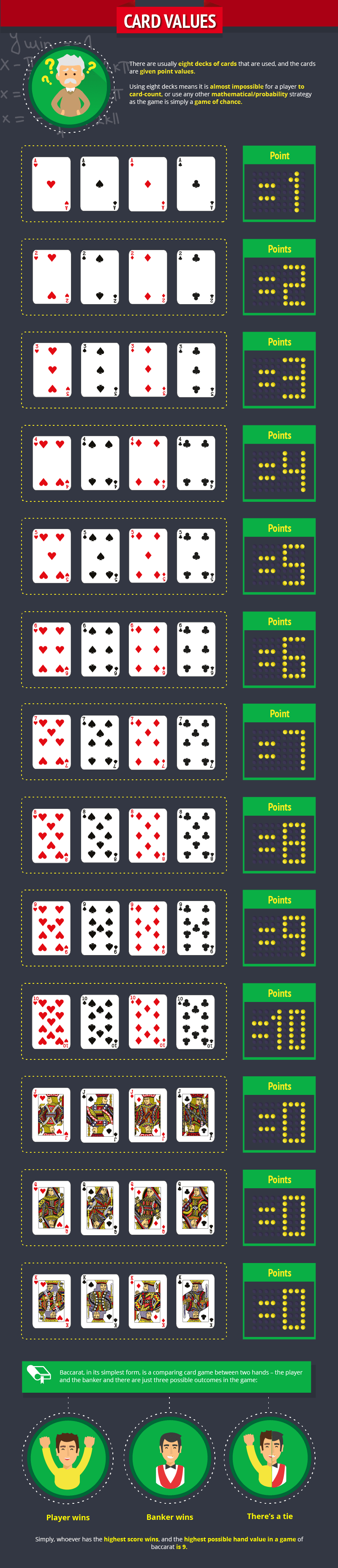 005-Beginners Guide to Baccarat 1-6_Card Values-min