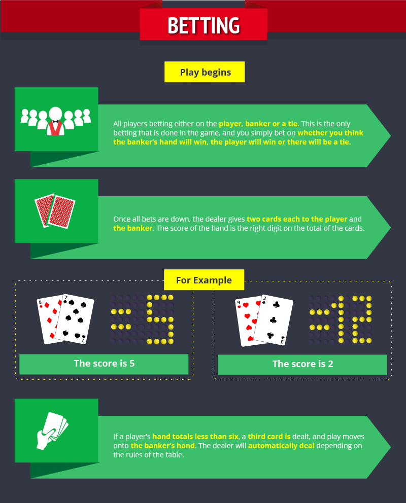 006-Beginners Guide to Baccarat 1-6_Betting-min