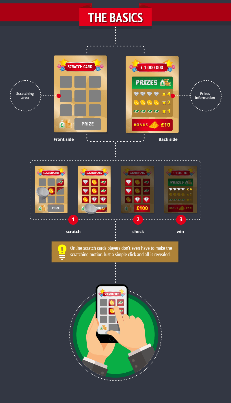 Beginners-Guide-to-Scratch-Cards_The Basics
