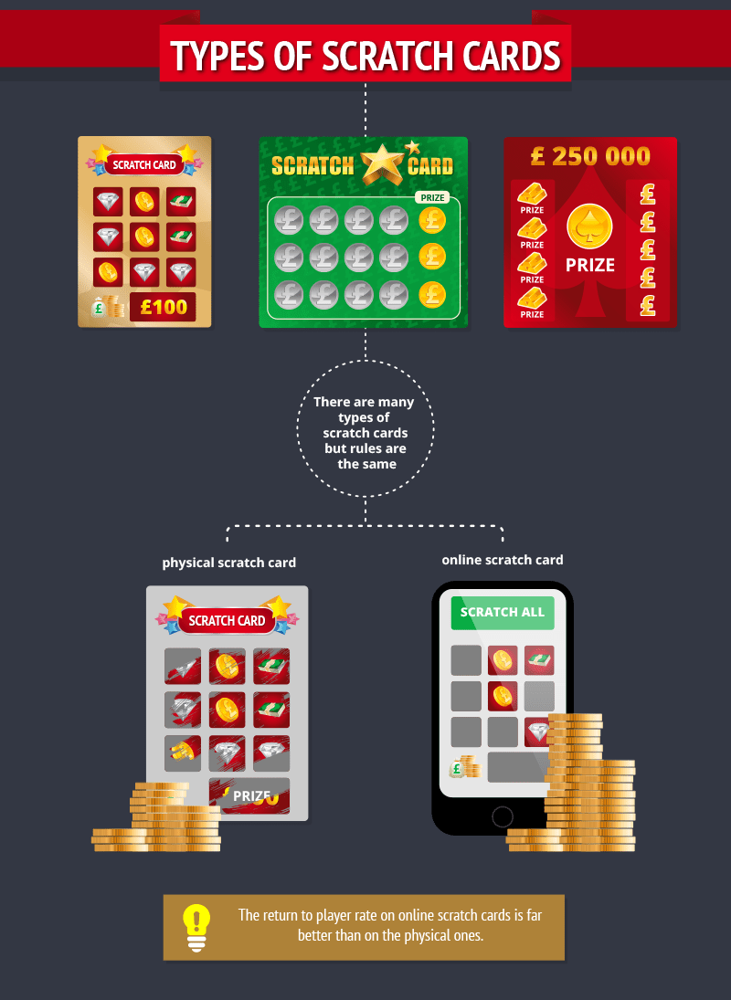 Beginners-Guide-to-Scratch-Cards_Types of Scratch Cards