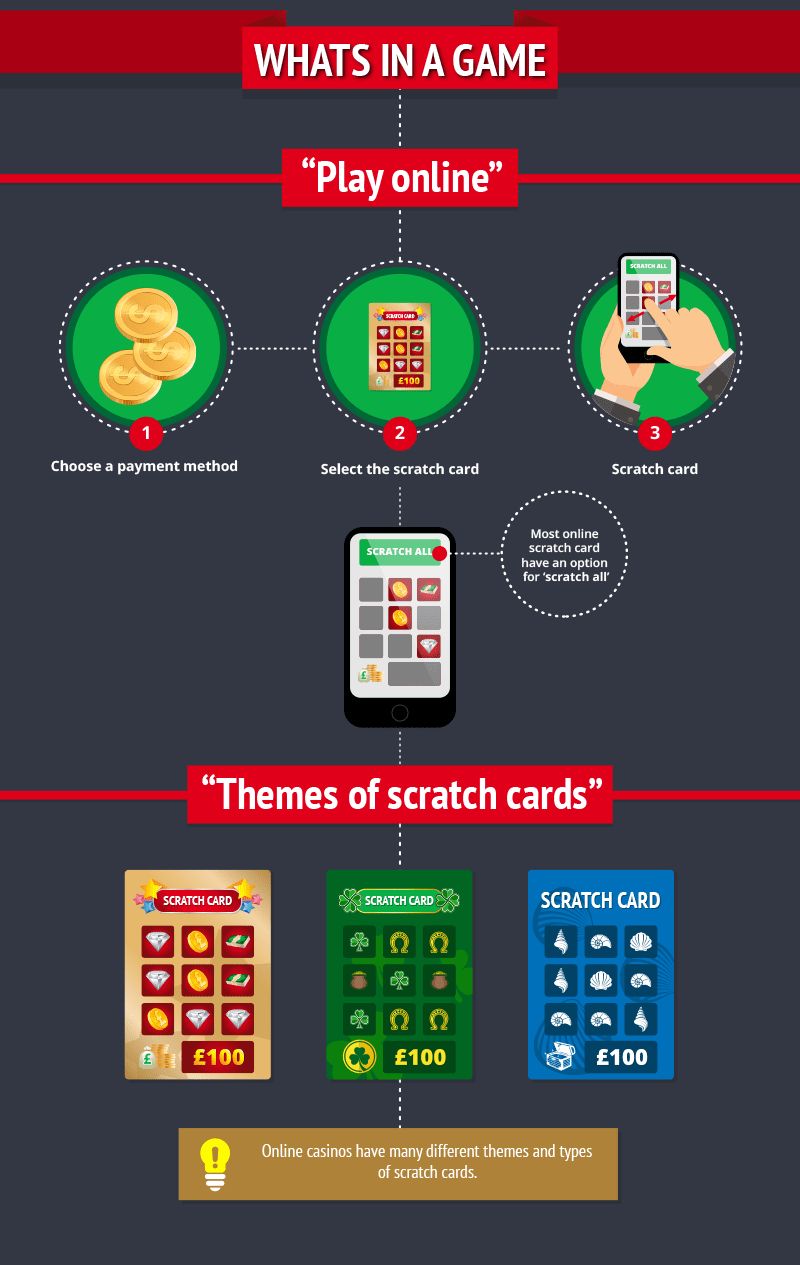 Beginners-Guide-to-Scratch-Cards_Whats In A Game -Of Scratch Cards