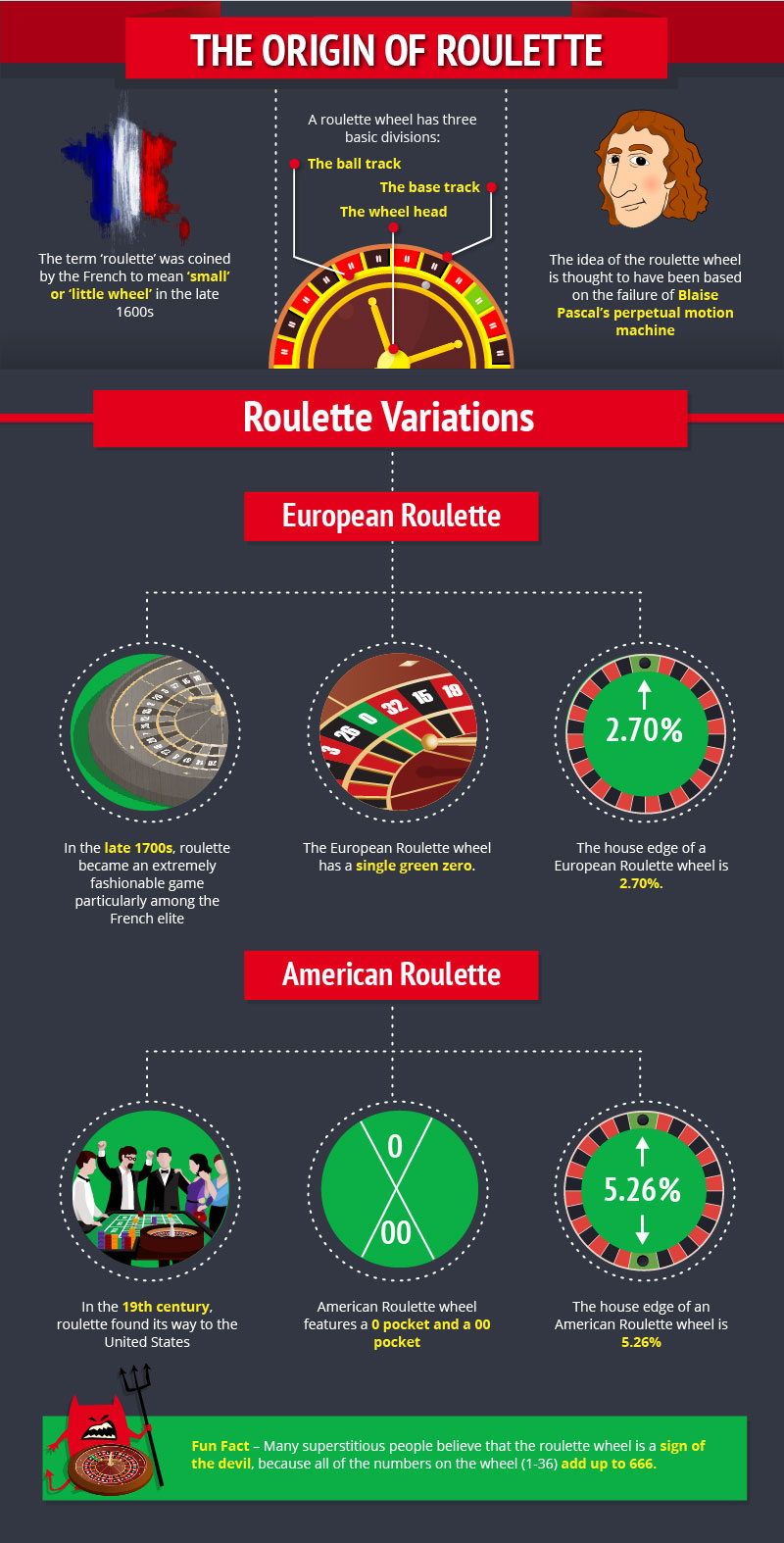 Advanced Guide to Roulette-2-4_Artboard 1